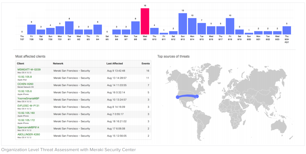 Organization Level Threat Assessment with Meraki Security Center