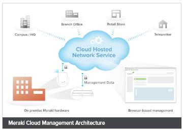 Cisco Meraki Cloud Management Architecture